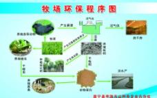 牧场环保程序图图片
