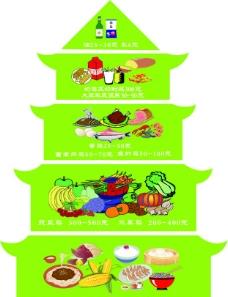 膳食宝塔图片图片